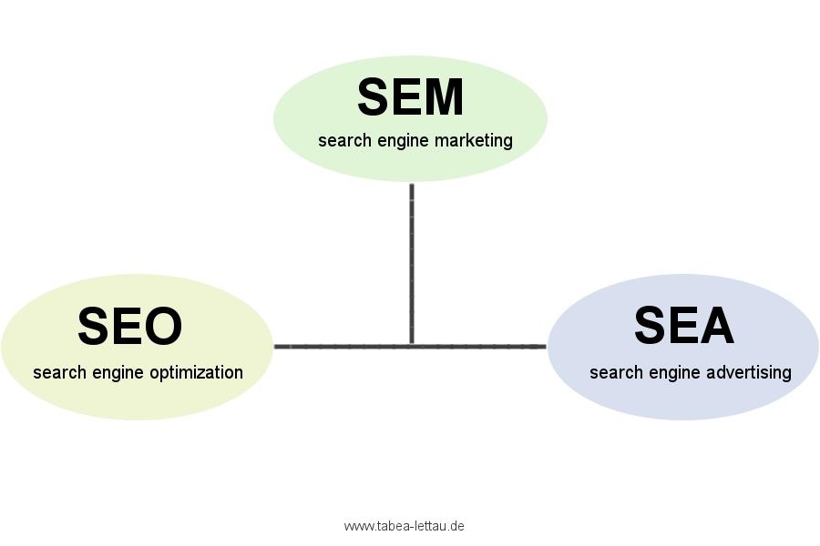 Suchmaschinenmarketing seo und sea von tabea-lettau texterin für print- onlinemedien